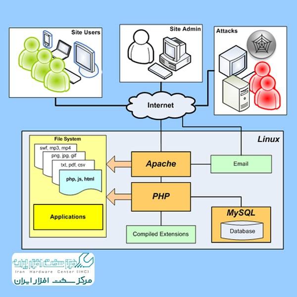 ایجاد سرور وب لینوکس با کامپیوتر قدیمی